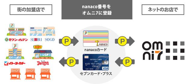 omni7-nanaco